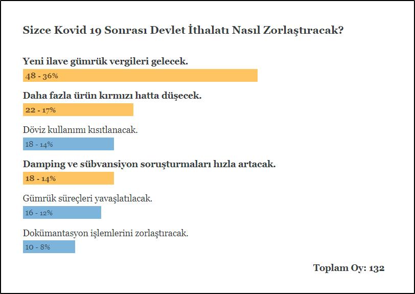 anketsonuc - Anket Sonucu: Sizce Kovid 19 Sonrası Devlet İthalatı Nasıl Zorlaştıracak?
